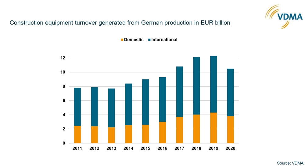 Construction equipment turnover generated from German production in EUR billion