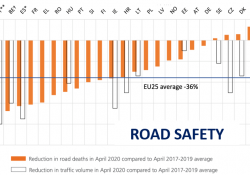 Road Safety graph